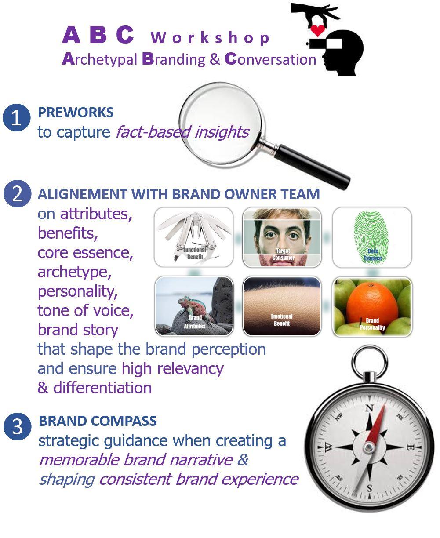 Description of ABC workshop with focus on archetypal branding framework