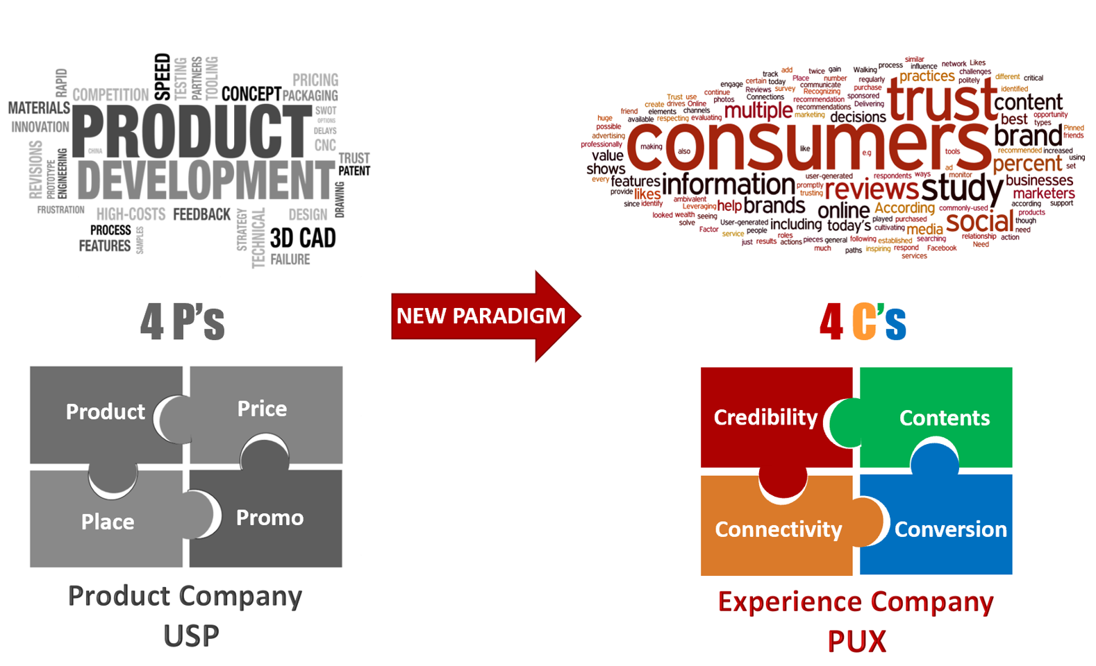CHANGE THE PARADIGM from 4Ps marketing to 4Cs marketing
