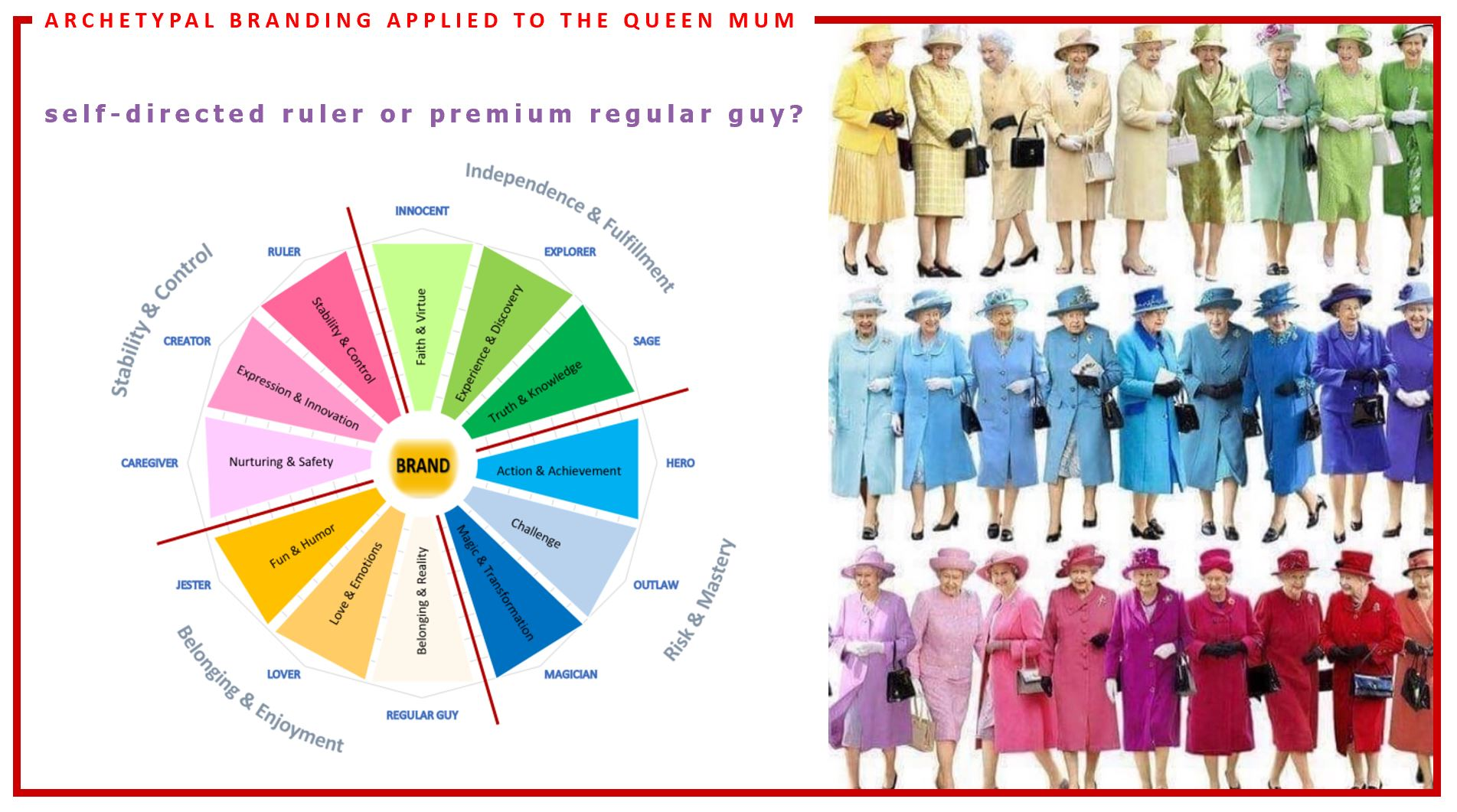 the twelve archetypes wheel  applied to Elisabeth II with her colored dresses and the question self-directed ruler or premium regular guy?