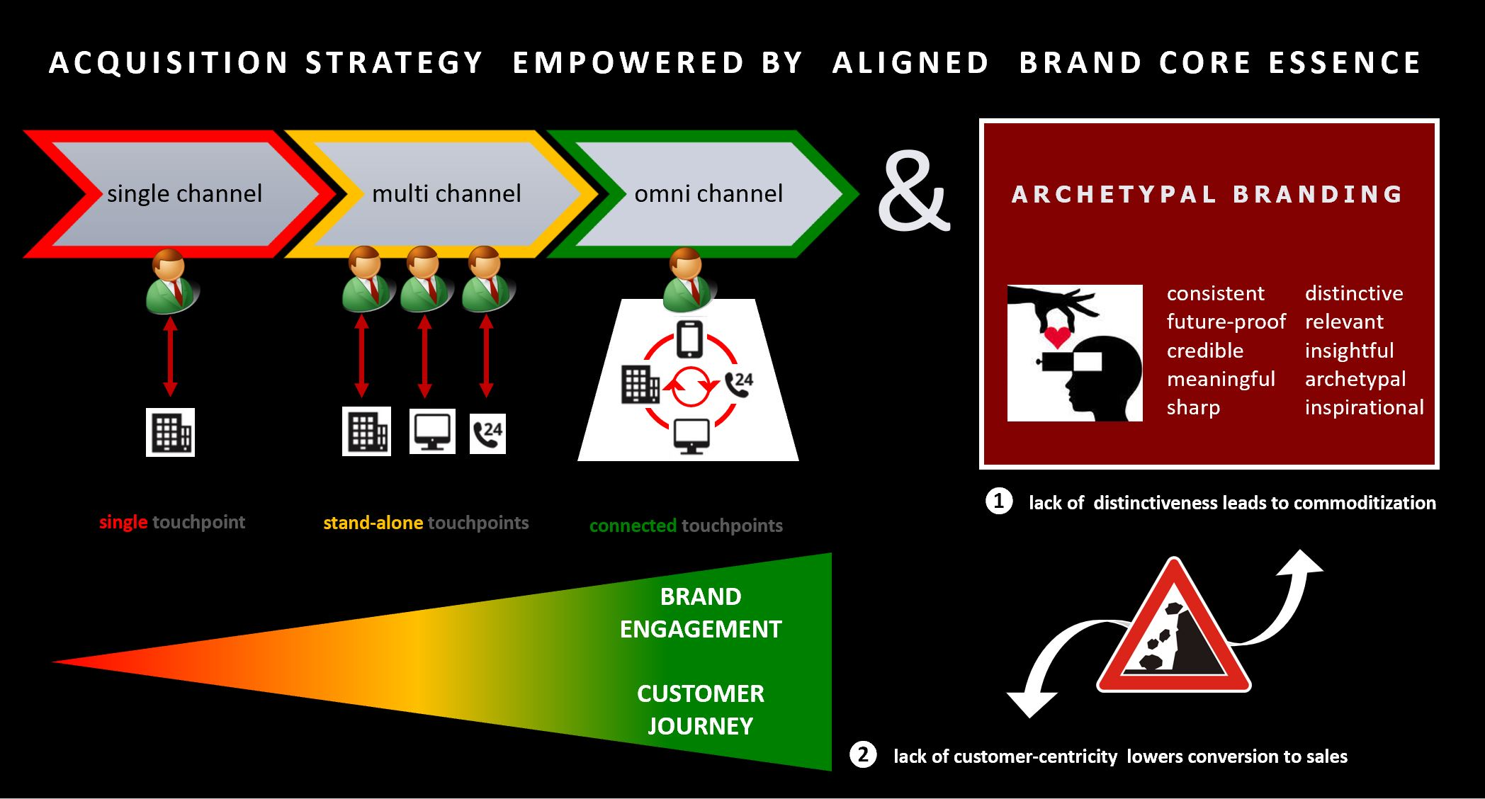 digital excellence picture figuring the interdepency between successful acquisition strategy and archetypal branding