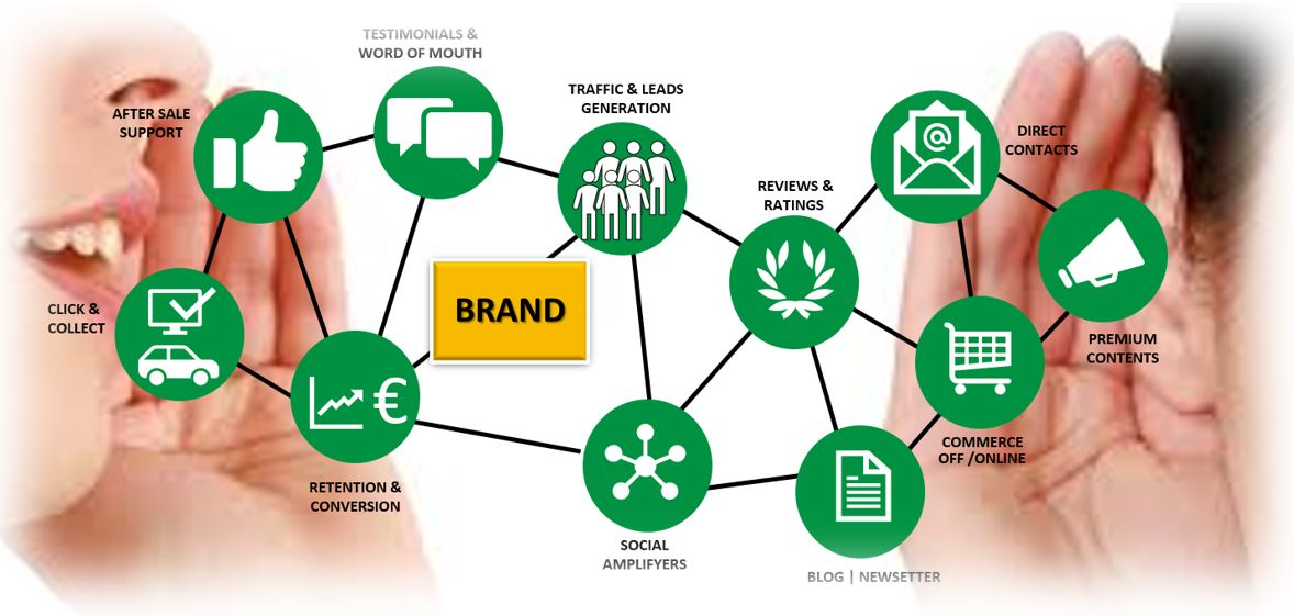 graph showing the brand at the heart of acquisition strategies and tactics