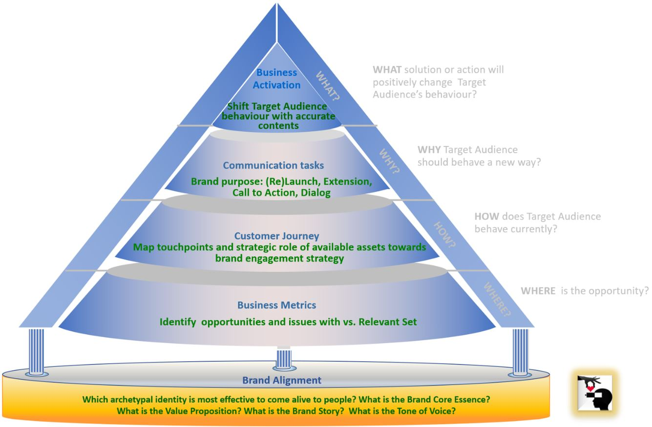 pyramid of success to visualize the holistic approach to shape  superior acquisition strategy embedded in archetypal branding